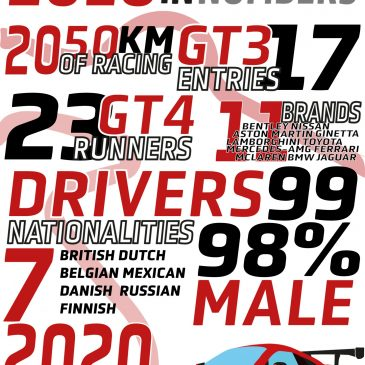 2018: A British GT Season in Numbers